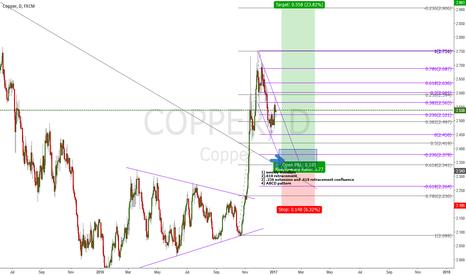 COPPER: Beginnings of a Bullish Market