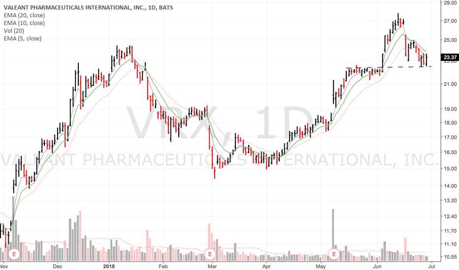 VRX: $vrx 15/40 shakeout?