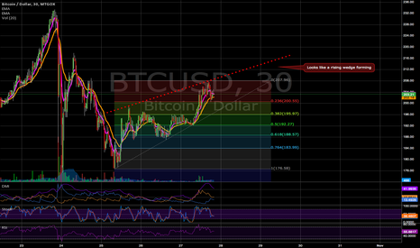 BTCUSD: Rising Wedge Forming