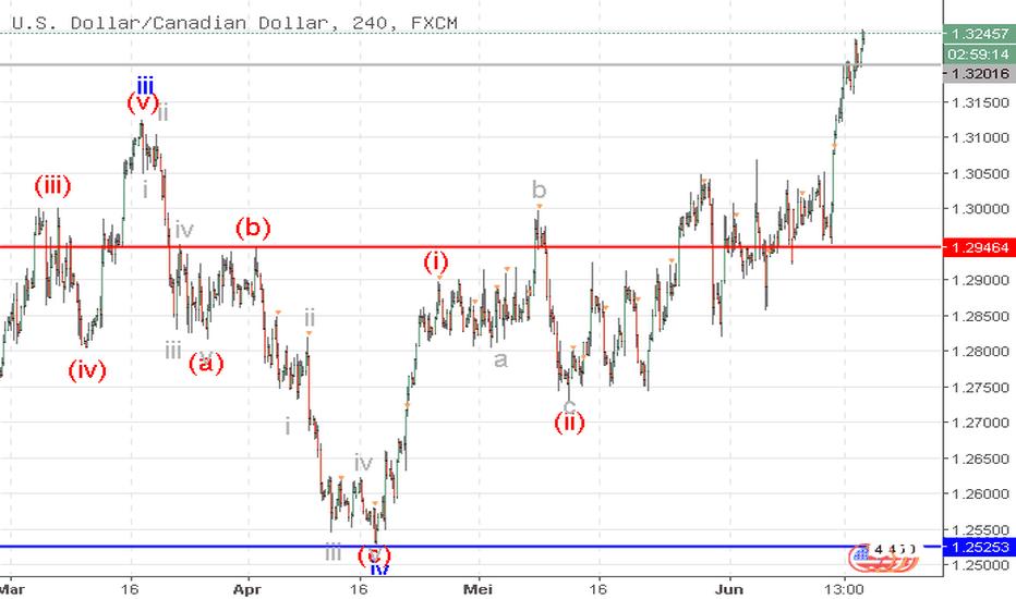 USDCAD: USD/CAD: analisa wave