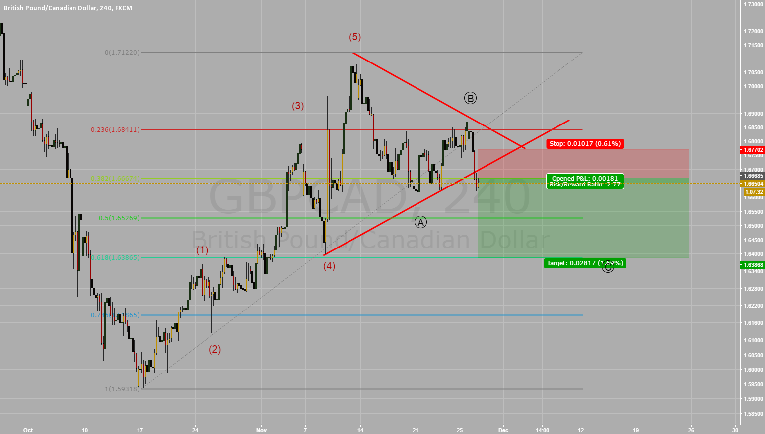 Short GBP/CAD Triangle Breakout Correctiv ABC