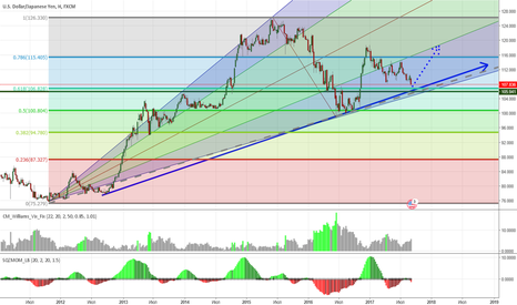 USDJPY: USDYEN LONG
