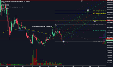 QTUMUSD: QTUM BTC coming off the low, is it the 1ne?