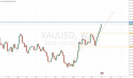XAUUSD: gold short at 1460