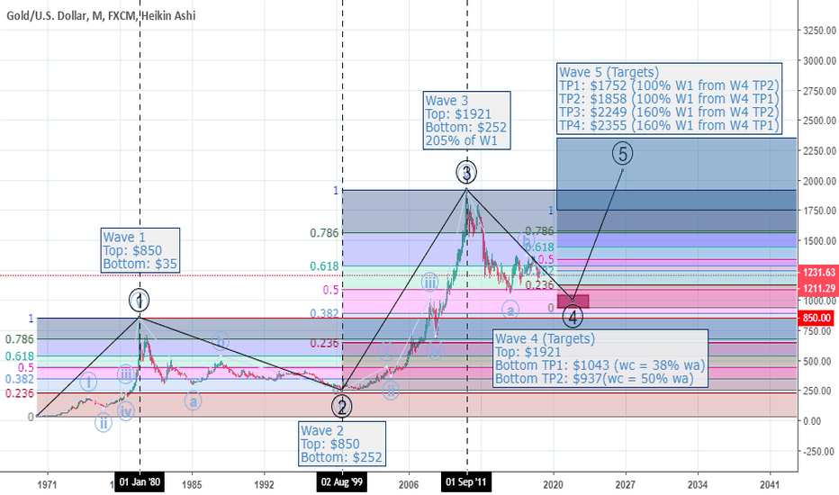 XAUUSD: XAUUSD Gold Spot: Targets for W4 and W5