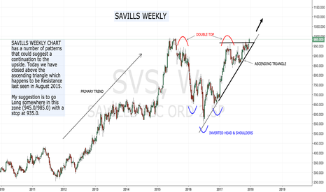 SVS: Savills upside in play ??