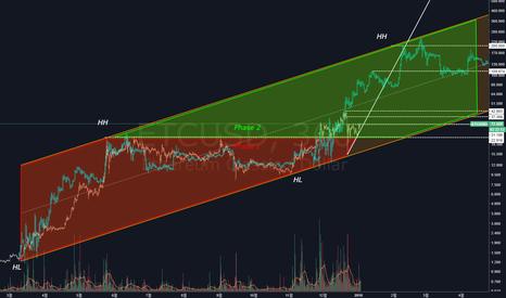 ETCUSD: ETC/USD - Higher High를 향한 새로운 Phase2