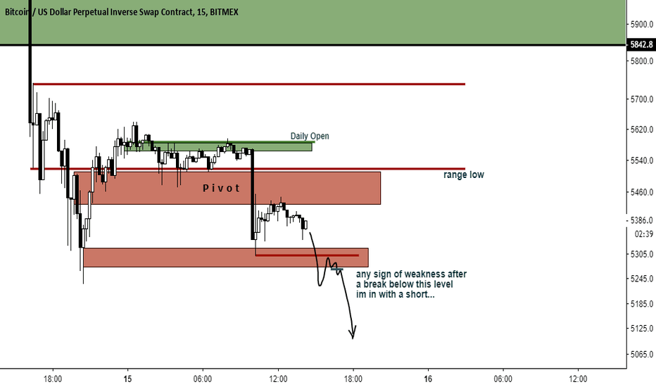 XBTUSD: BITCOIN, SHOW ME THIS AND ILL SHORT YOU K?