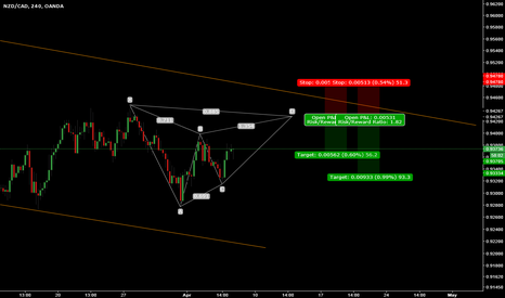 NZDCAD: Gartley?