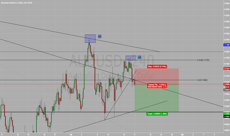 AUDUSD: Short On AUD/USD SELL SELL SELL !!!