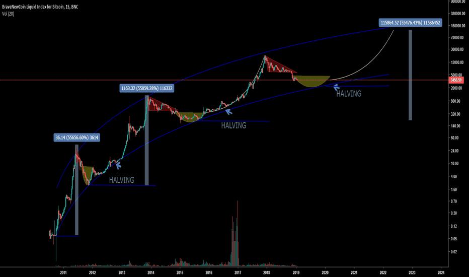 BLX: BTC USD - HALVING