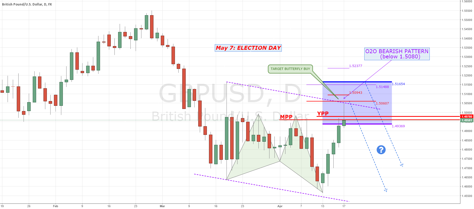 GBPUSD: false break of the lows or bearish continuation?