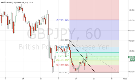 GBPJPY: GJ H1 breaks trendline and Fibo 38.2