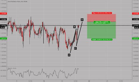 EURCHF: EURCHF: Potential AB=CD pattern