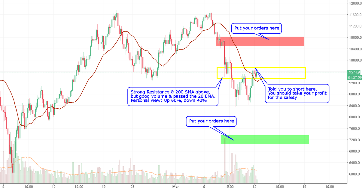 Take Your Profit :) You Shouldn't Have Short Position Now