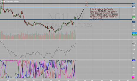 NG1!: Natural Gas