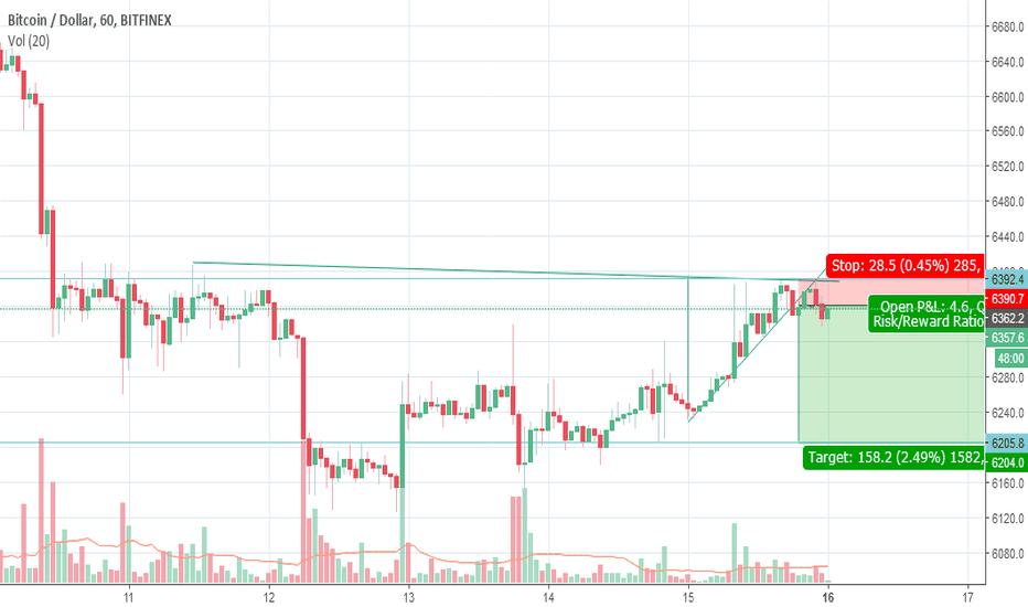 BTCUSD: Bitcoin Swing trade ( Short BTC- USD)