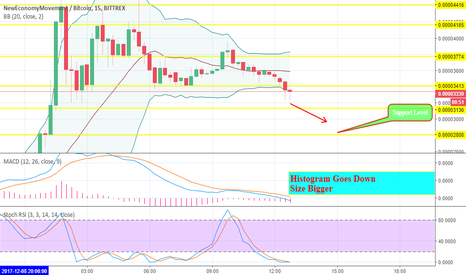 XEMBTC: XemBtc Price Analysis Bittrex For IntraDay Trading.