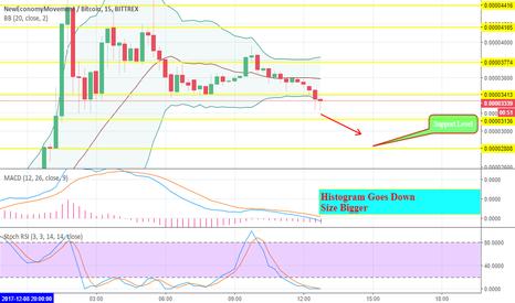 XEMBTC: XemBtc Price Analysis Bittrex For IntraDay Trading.