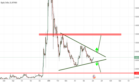 XRPUSD: Consolidation en triangle