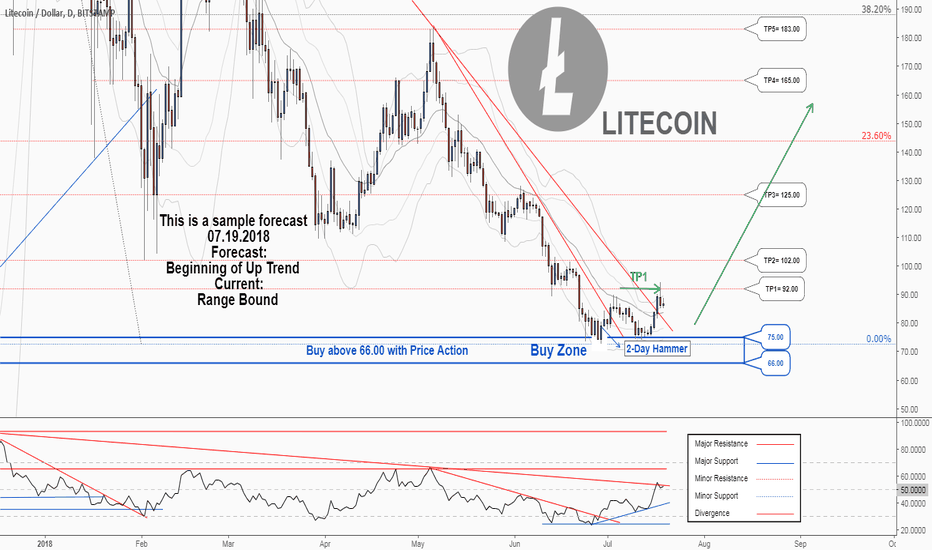 LTCUSD: A new trading opportunity to buy in LTCUSD