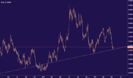 XAGUSD: Time to long XAGUSD (Silver)