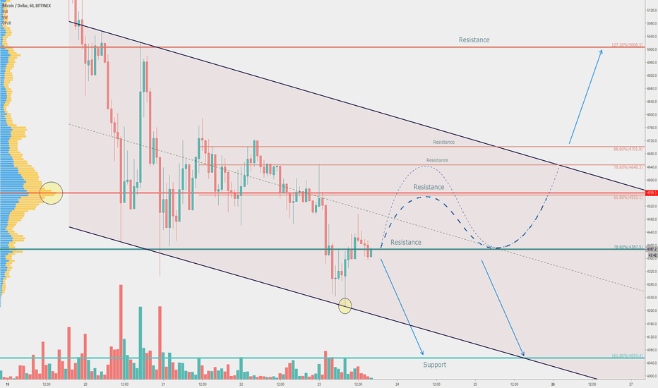 BTCUSD: Bitcoin aiming for another 1-Year Low