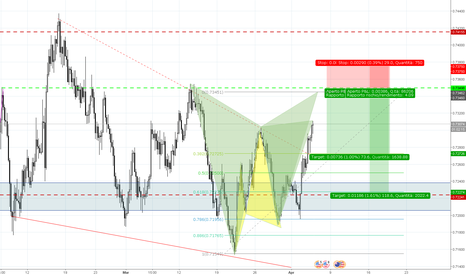 NZDUSD: NZDUSD Short - Gartley completato su H4