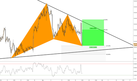 USDJPY: USDJPY comleted Gartley pattern
