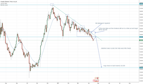 GBPJPY: I EXPECT BEARISH  IN GBP JPY