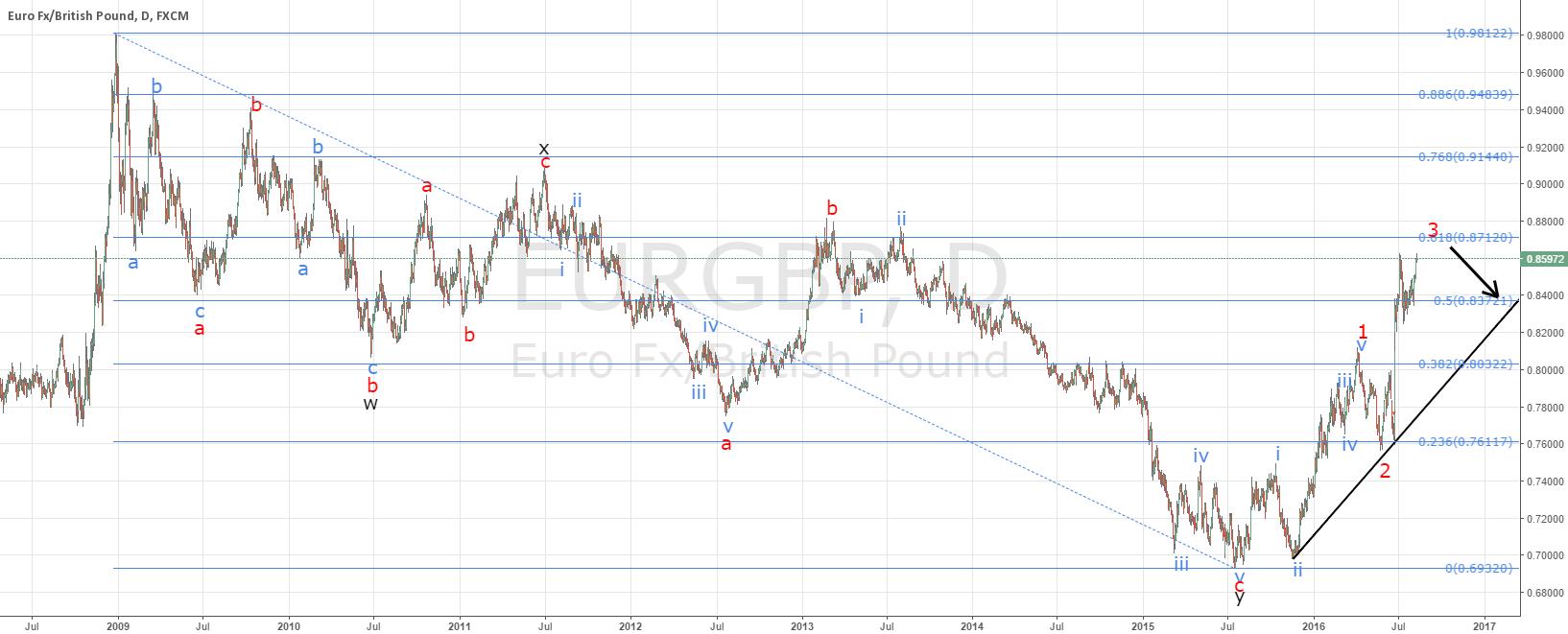 EURGBP little higher then down