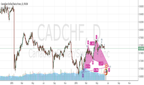 CADCHF: Bullish Cypher instructure & by the presence of head & shoulder
