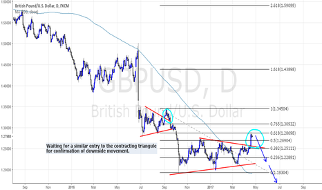 GBPUSD: A Throw-Over before the next impulse wave.