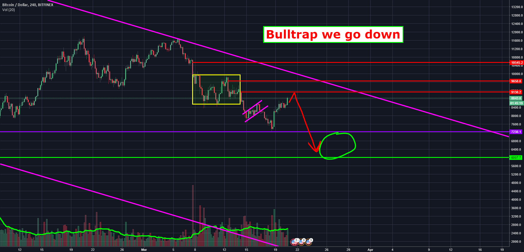 BTC - Bulltrap - Are You Getting Trapped..!?
