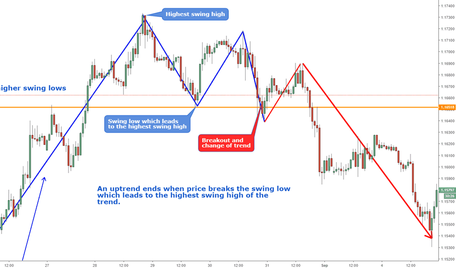 EURUSD: Definition trend and change of trend ( Trend reversal)