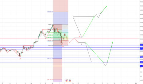 BTCUSD: BITCOIN opportunity to buy LONG