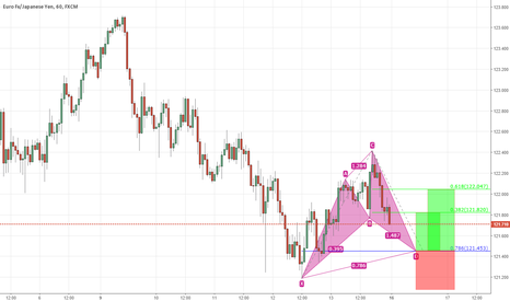 EURJPY: a Cypher formation