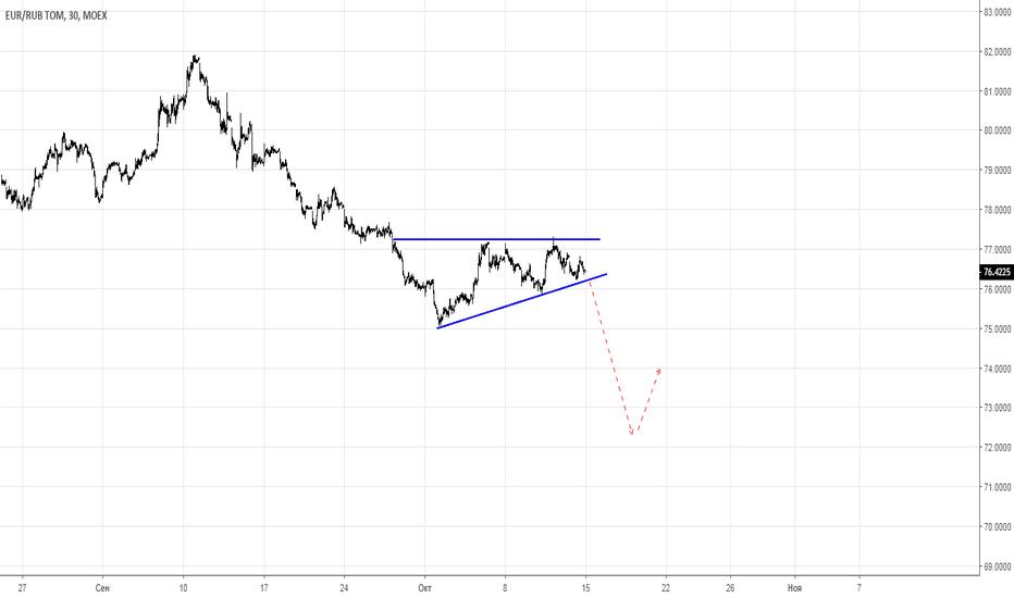 EURRUB_TOM: продажа евро против рубля