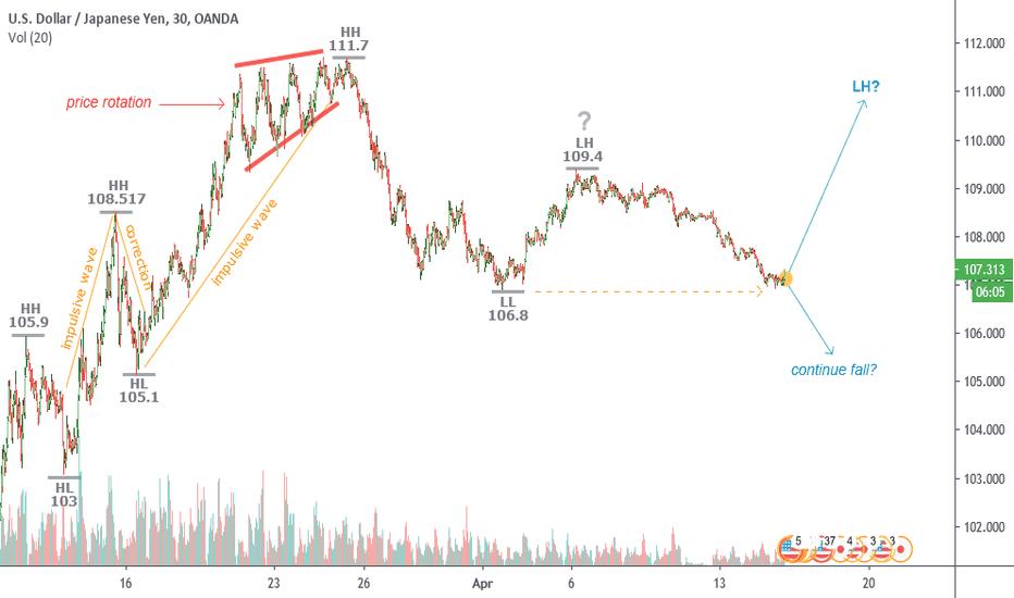 Usdjpy Chart Dollar Yen Rate