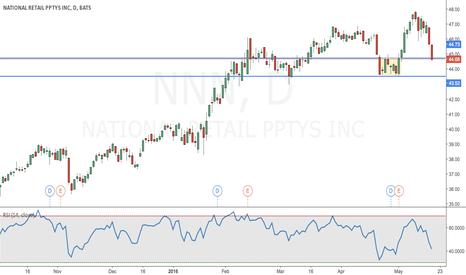 NNN: National Retail Properties