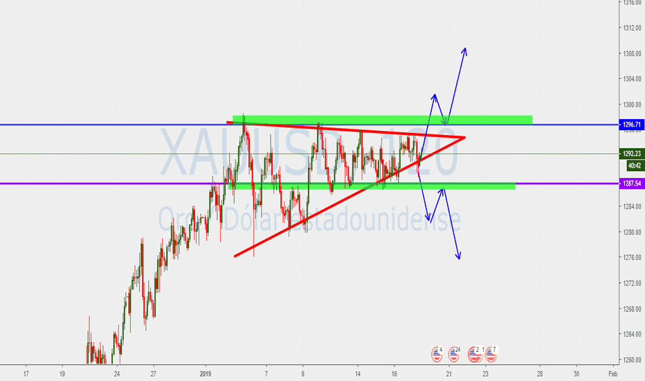 XAUUSD: Posible triangulo