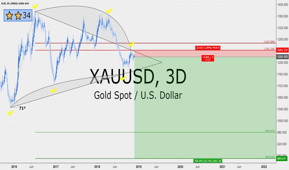 XAUUSD: Gold 15 RRR long term short