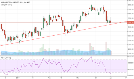 HEROMOTOCO: near term trading idea for HEROMOTO
