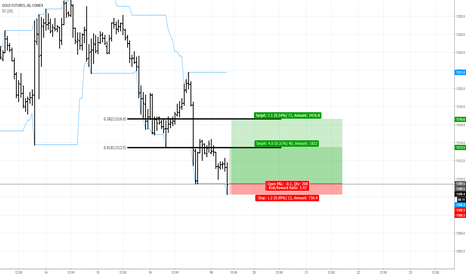 Gcj2018 Charts And Quotes Tradingview