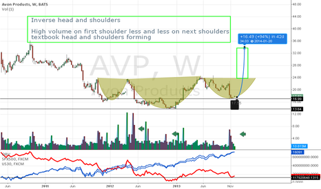 AVP: a very profitable chance  ! AVP reverse head and shoulders