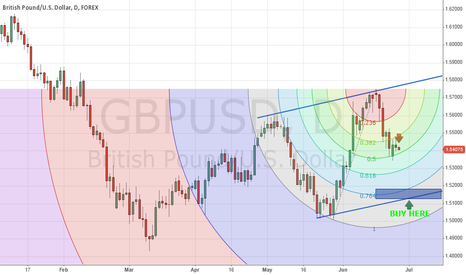 GBPUSD: GBPUSD SHORT & LONG VIEWS