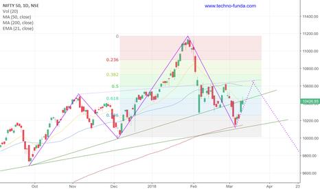 NIFTY: Nifty 50 Day chart trend analysis