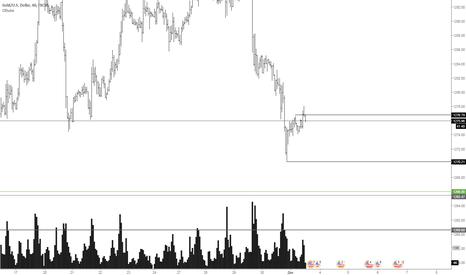 XAUUSD: Золото  кроткосрочная продажа