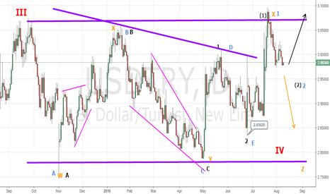 USDTRY: Is usdtry  longterm trading range has expiredd ?