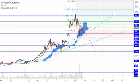 BTCUSD: BTC/USD analyses- Ichimoku cloud and trend-based fibo extension.